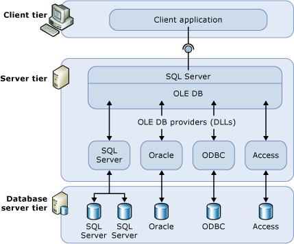 Схема – Организация связанных серверов в Microsoft SQL Server